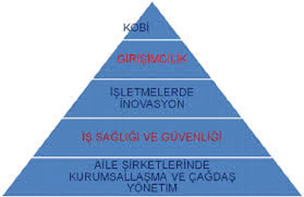 KOBİ nedir? (small and medium enterprise)
